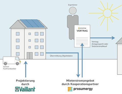 https://www.vaillant-group.com/newsroom/pressemitteilungen/2019/ish-2019/10-mieterstrom-aus-photovoltaikanlagen-wird-endlich-attraktiv/13-mieterstrom-infografik-1437814-format-9-7@480@desktop.jpg